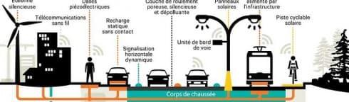La route du futur sera verte – Article Lesechos.fr