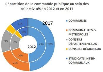 Baromètre de la commande publique